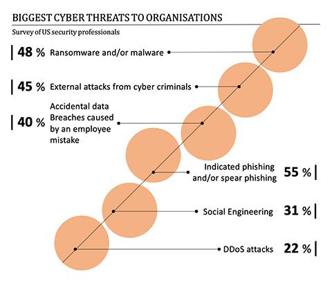 Biggest cyber threat to organisation 2020