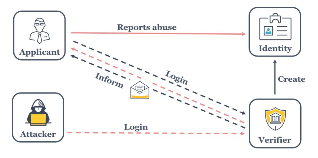 SecurityBridge Identity Protection Process