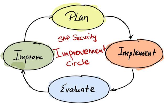 SAP Security Improvement Circle